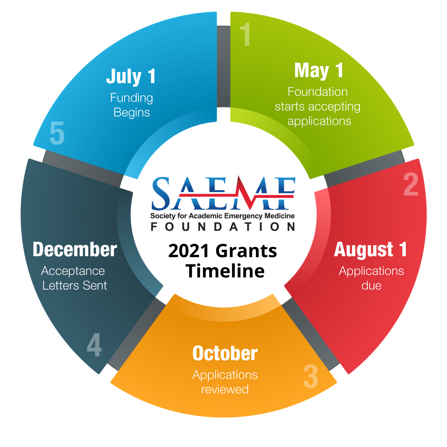 SAEM Foundation Grants 2019 Timeline