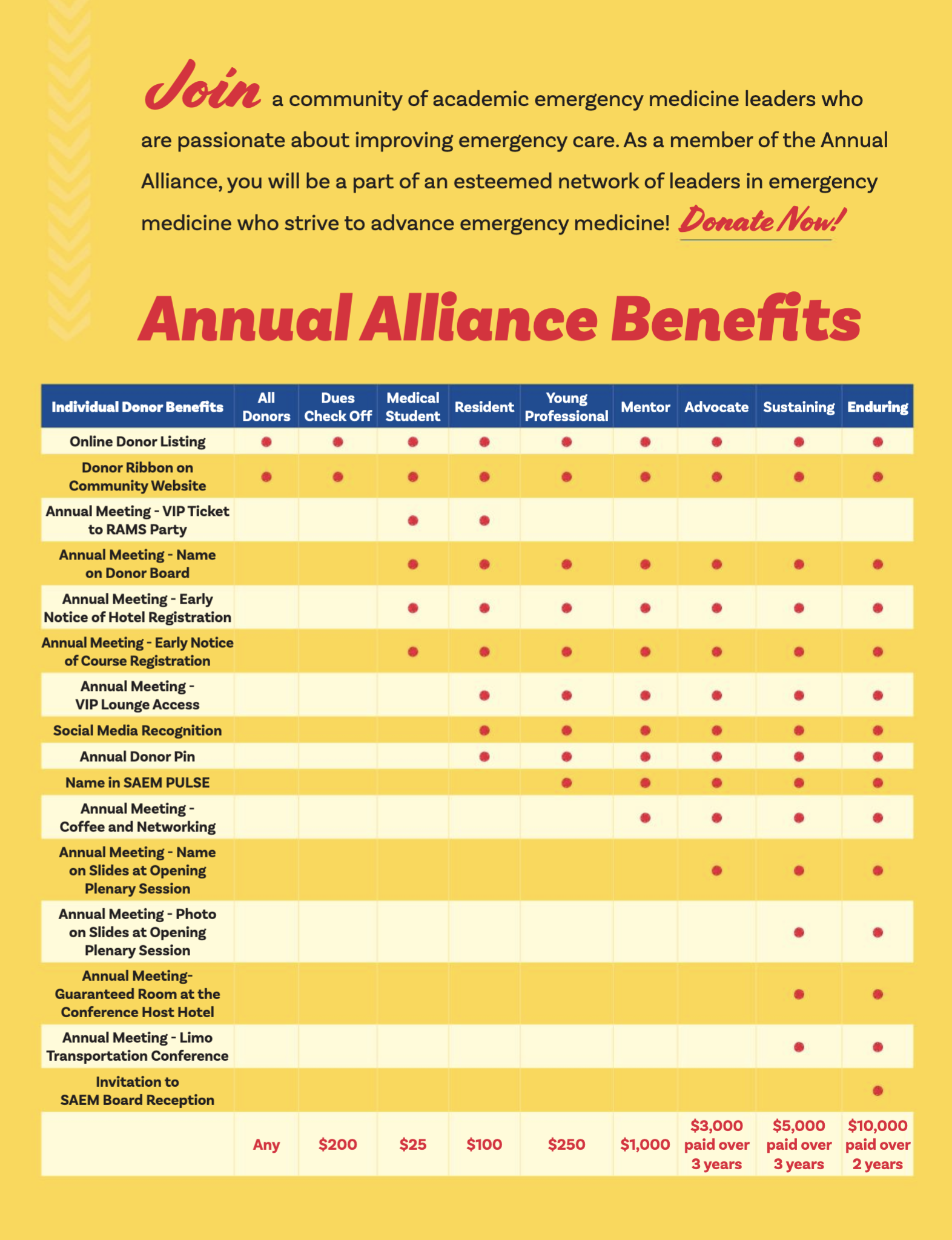 Annual Alliance Table